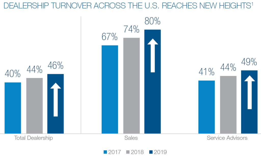 Dealership turnover high