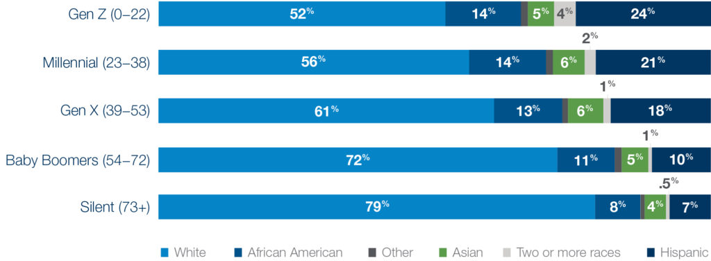 Diversity by generation