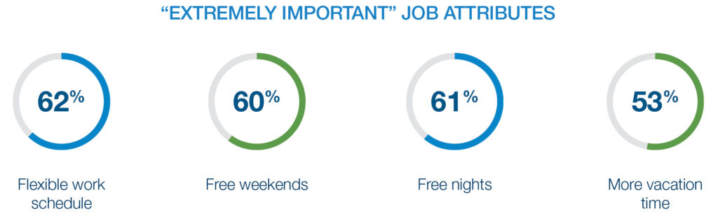 Extremely important job attributes