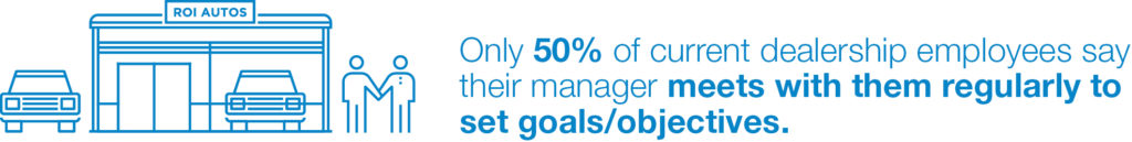 Only 50 percent meet to establish goals & objectives