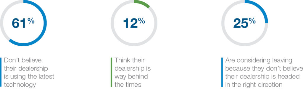 dealership technology