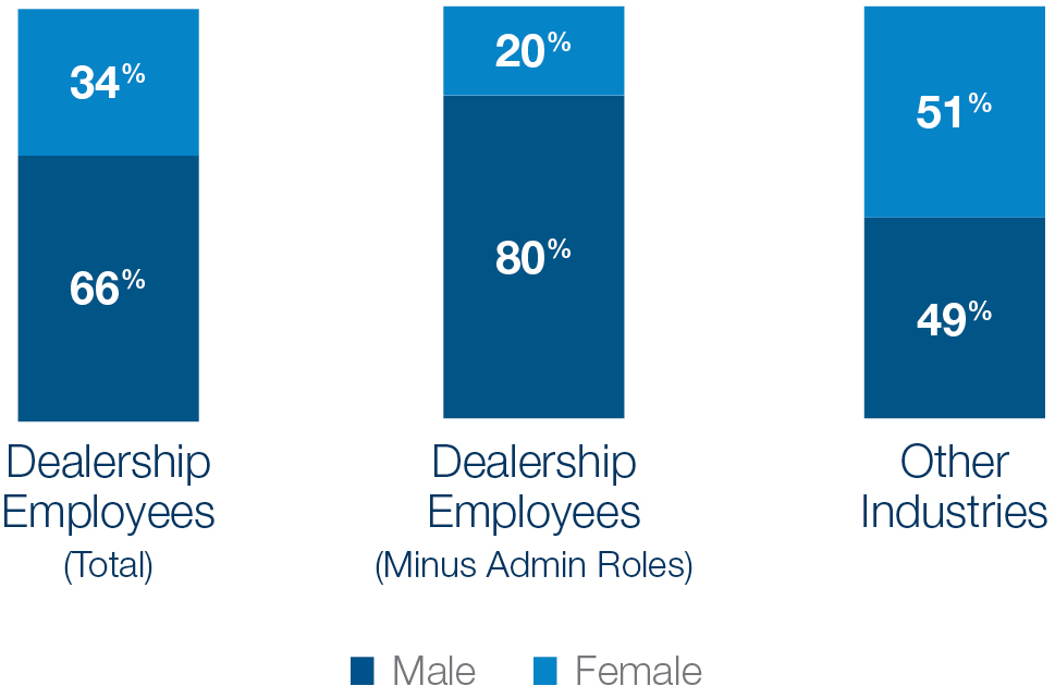 Male vs female employees