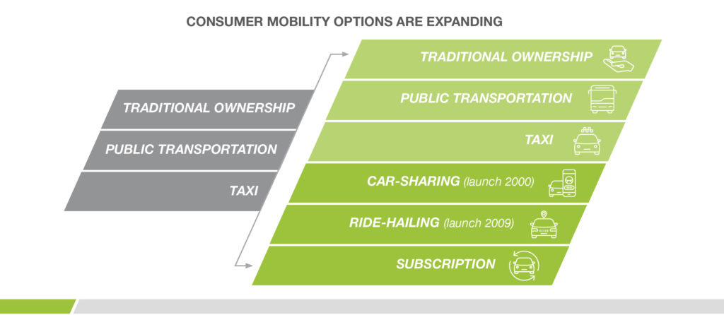transportation mobility options are expanding