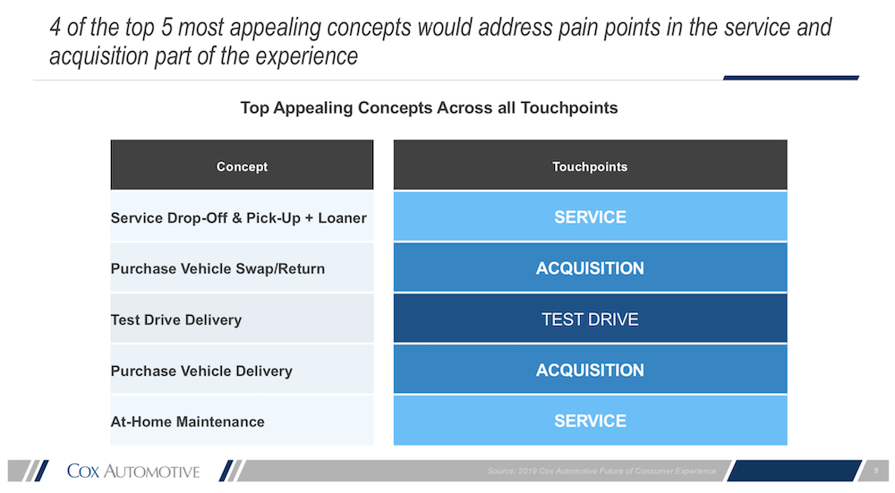 Reimagining the automotive consumer experience top appealing concepts touchpoints