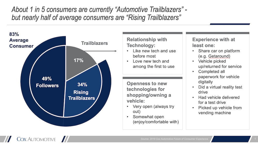 Reimagining the automotive consumer experience trailblazers